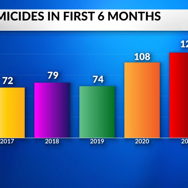 indianapolis homicides 2021