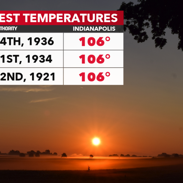 What day is the hottest day of the year in Indianapolis?